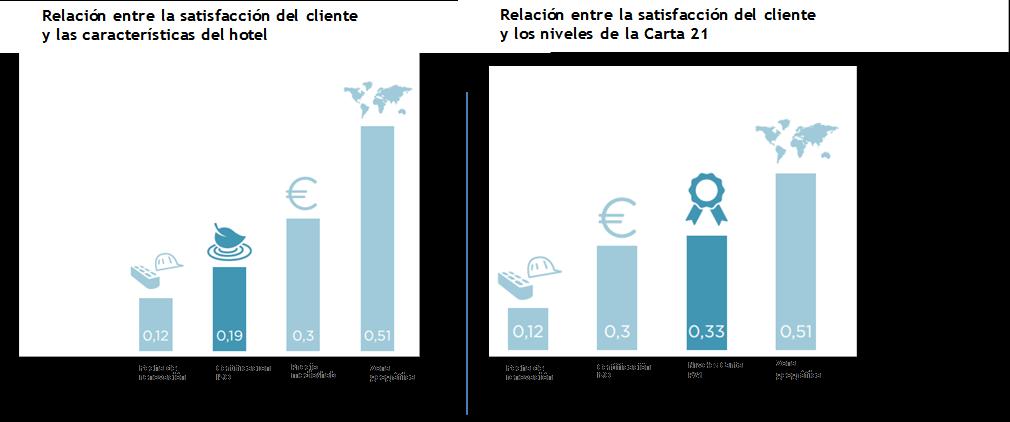 Estudio Accenture AccorHotels