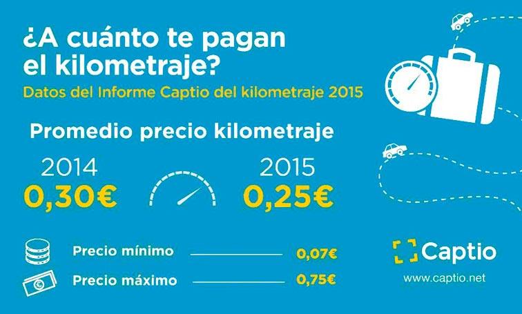 Captio-Kilometros