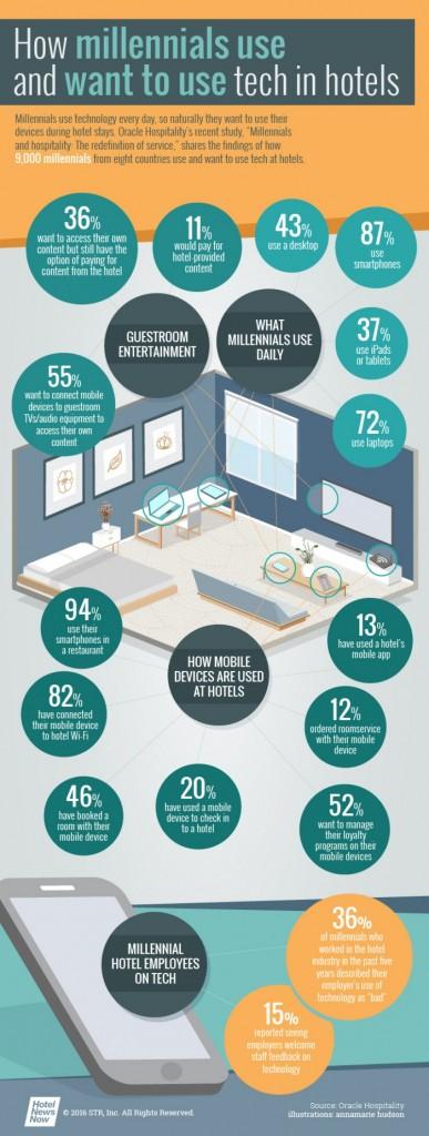 Infografya_millennials_tecnologya_hotel