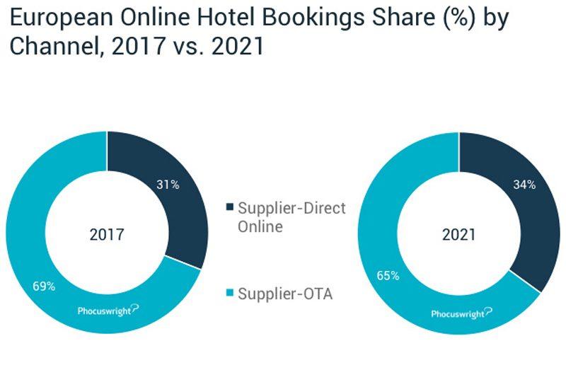 El sector hotelero revierte la tendencia y arrebatará cuota de mercado a las OTAs