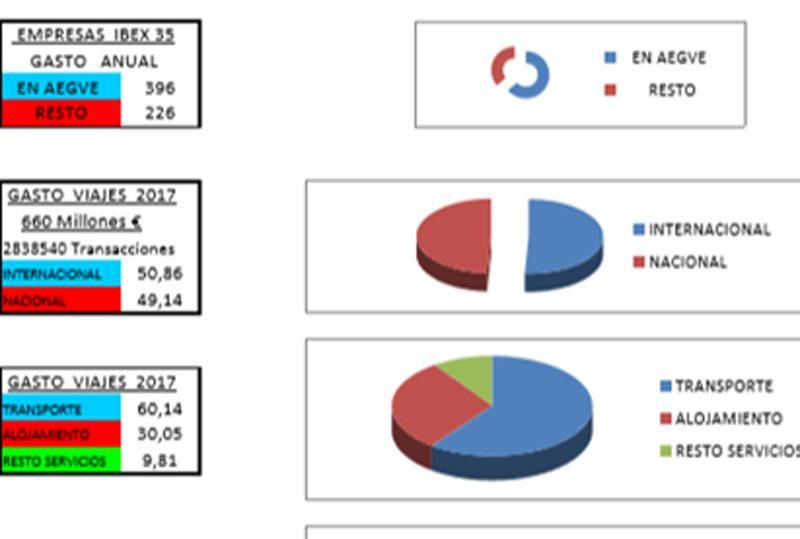 Datos más significativos de los socios de AEGVE