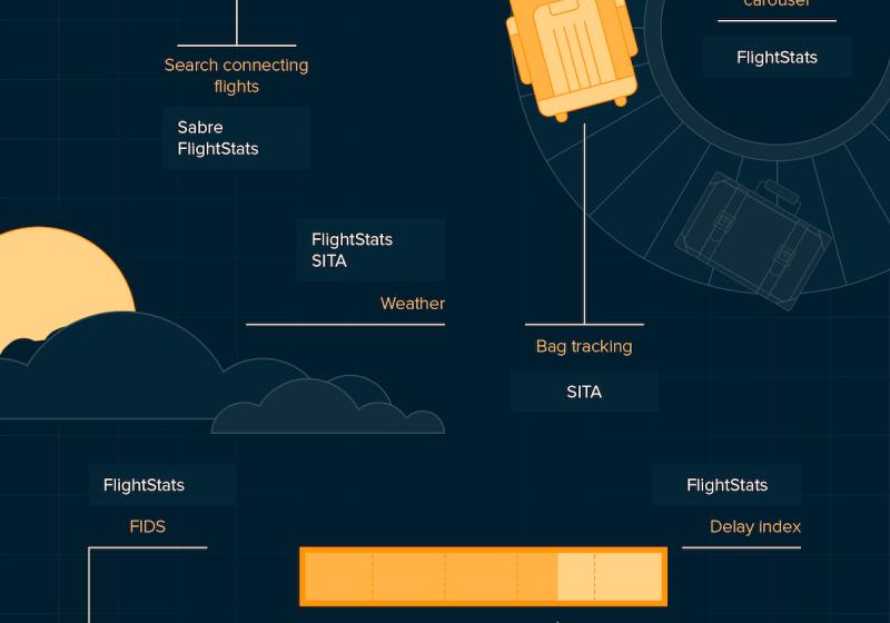 Infografía: el mundo de las APIs en la distribución aérea