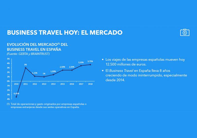 La inversión en viajes de negocio en España se sitúa en 12.500 millones en 2018