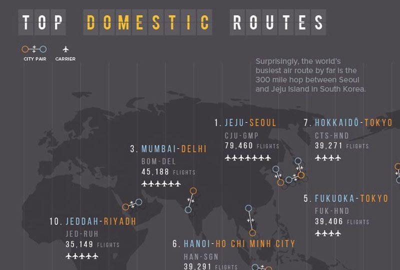 Estas son las rutas aéreas más transitadas del mundo