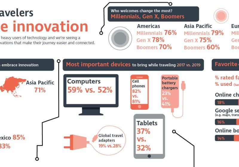 Un estudio de CWT revela que el 71 % de los viajeros de negocios se muestra favorable a la innovación