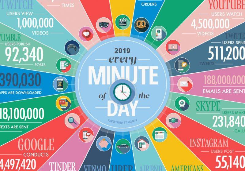 INFOGRAFÍA: todo lo que sucede en un minuto de internet (edición 2019)