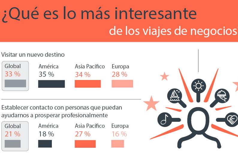 Viajes de negocios: los pros superan con creces a los contras tanto en el trabajo como en casa por CWT
